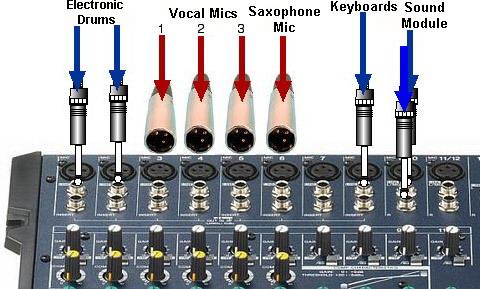 Utiliser la console la salle de r p tition audiofanzine - Branchement enceinte amplifiee table mixage ...